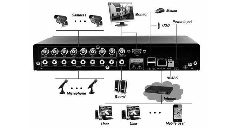 σύστημα ηλεκτρονικής επιτήρησης, κλειστό κύκλωμα τηλεόρασης, σύστημα βιντεοεπιτήρησης, cctv
